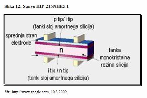 Sanyo HIP215NHE5 l