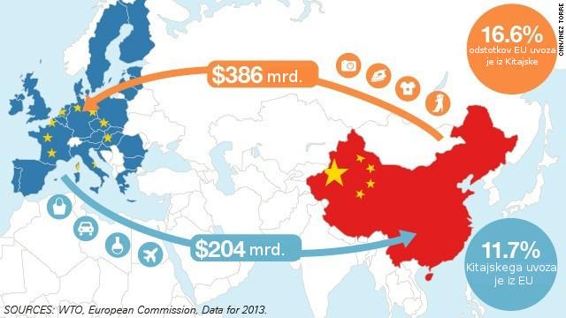 kitajska-eu-trgovanje