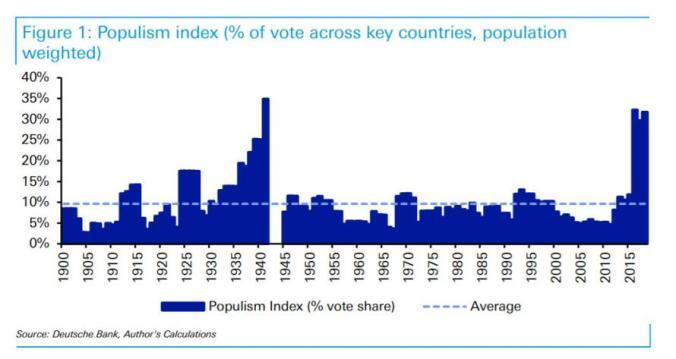populism index