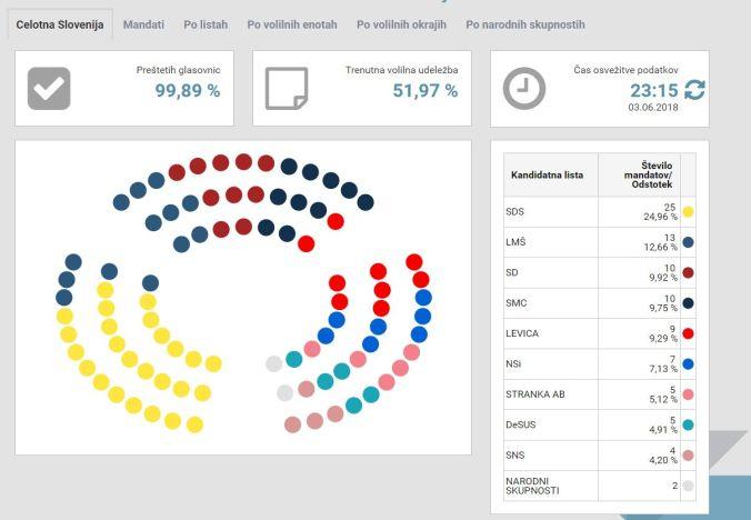 rezultati-volitev-sedezi
