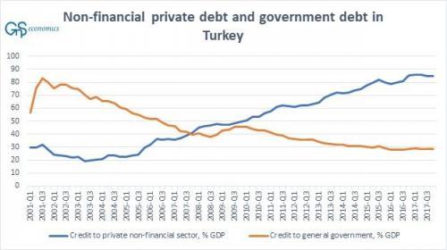 Debt-Turkey