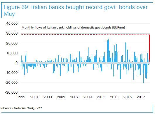 italjanske-banke-kupovanje-obveznic