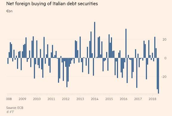 neto-tuji-investitorji-italija-dolg